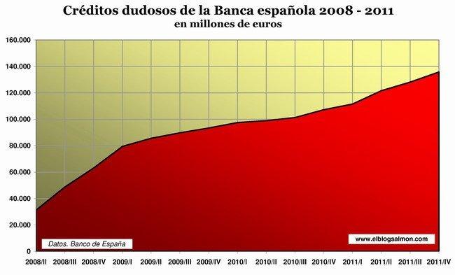 Creditos dudosos banca española