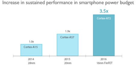 Arm Cortex A72 Performance