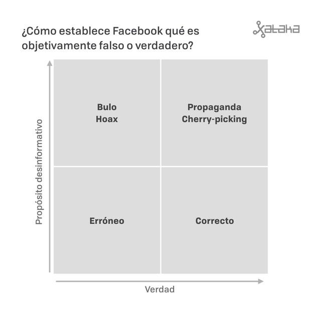 Facebook False 001
