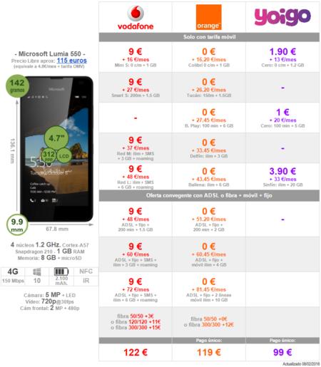 Comparativa Precios Lumia 550