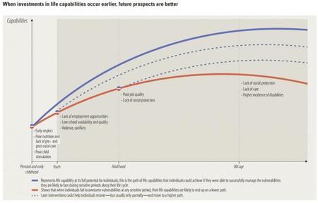 Naciones Unidas: Informe sobre Desarrollo Humano para 2014, la pronta inversión beneficia