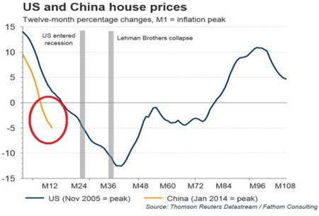China Vs Us Housing Prices