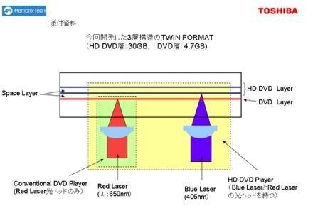 Disco híbrido DVD y HD DVD