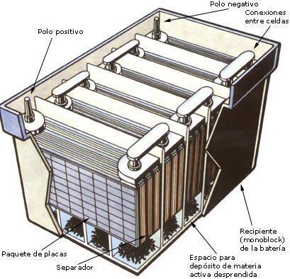 Batería de plomo