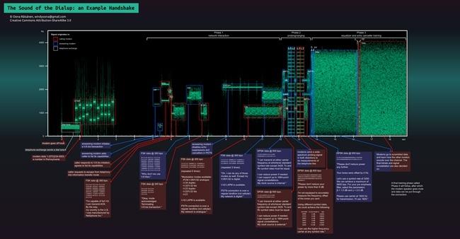Sonido del modem