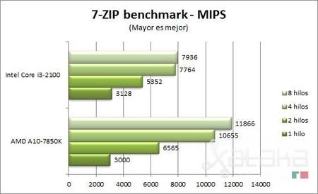 AMD_Kaveri_7-ZIP_benchmark