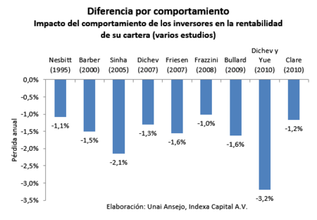 Diferencia Por Comportamiento Indexa Capital2