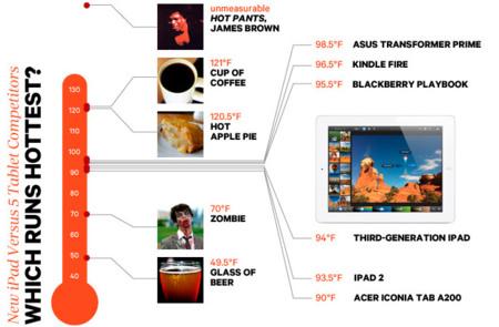 Al final va a resultar que el nuevo iPad no se calienta tanto. Wired lo enfrenta a otros cinco tablets con sorprendentes resultados