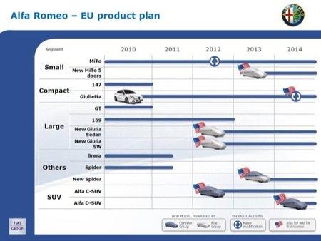 Los planes de Alfa-Romeo hasta 2014