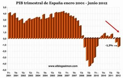 PIB español cae más de lo esperado y retrocede -1,3% en 12 meses