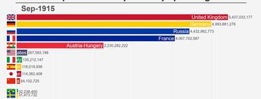 Los países que más han destinado a gasto militar desde 1914 hasta nuestros días, en un gráfico