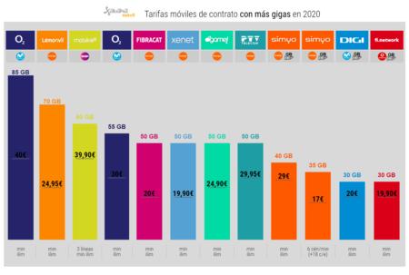 Tarifas Moviles De Contrato Con Mas Gigas En 2020