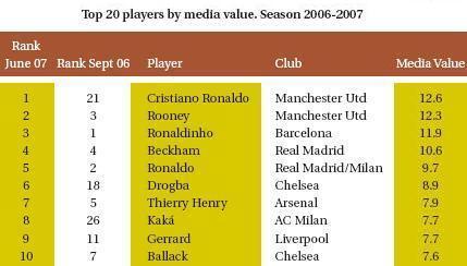 El negocio del fútbol 2007 II