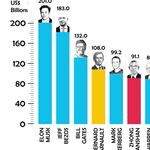 Los hombres más ricos del planeta son hoy un 27% más ricos que el año pasado. Este gráfico interactivo lo ilustra