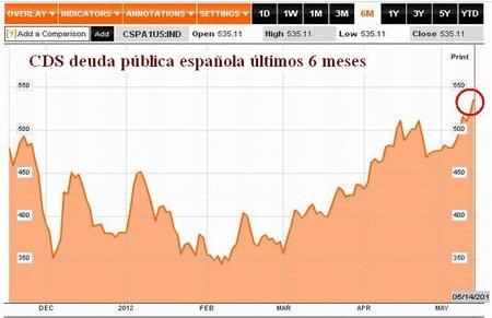 CDS España 14052012