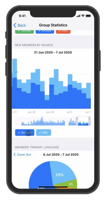 Telegram iphone ios estadisticas