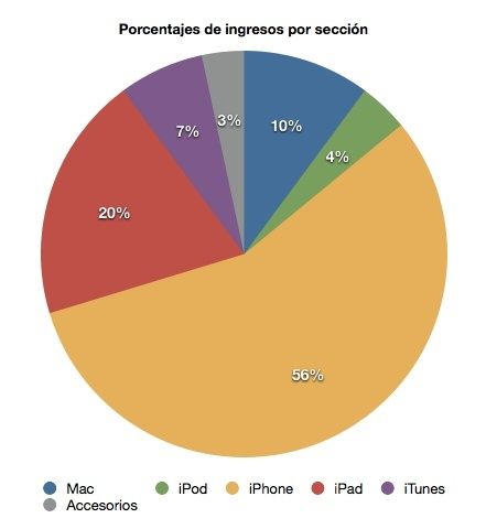 apple resultados financieros grafico divisiones ingresos beneficios