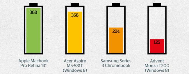 Diagrama comparativo de la duración de batería en diferentes portátiles
