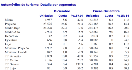 Ventas Coches Espana 2015 Segmentos