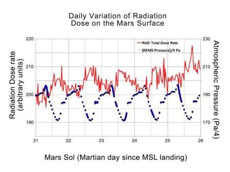 Radiaciones Marte