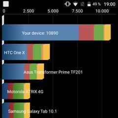 Foto 6 de 6 de la galería benchmarks-del-wiko-view en Xataka Android
