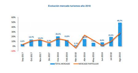 Ventas de coches en España: septiembre 2017 - agosto 2018