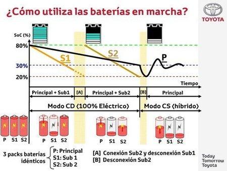 esquema_prius_plug-in