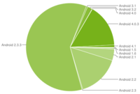 Ice Cream Sandwich está en el 16% de los dispositivos Android, ya aparece Jelly Bean