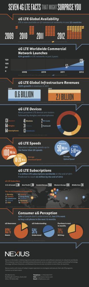 infografía LTE