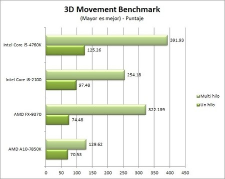 GA_Z97X-UD5-BK_benchmarks_3D_Movement