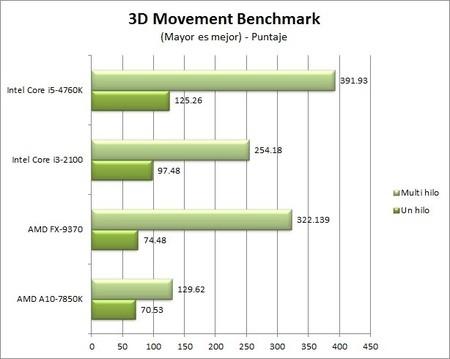GA_Z97X-UD5-BK_benchmarks_3D_Movement