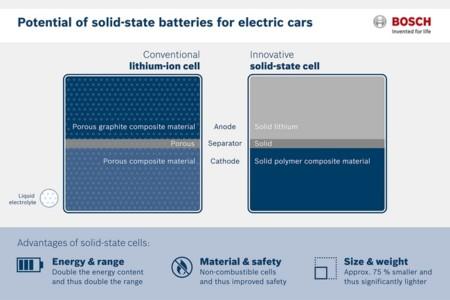 Bosch Seeo Plan Baterias