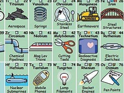 Esta tabla periódica te indica para qué se usa cada elemento