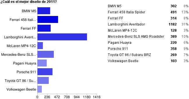 Lo mejor de Motorpasión 2011