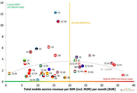 Cada vez gastamos más y más datos aunque paguemos menos por ellos, según Tefficient
