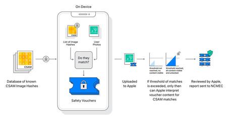 Apple Seguridad