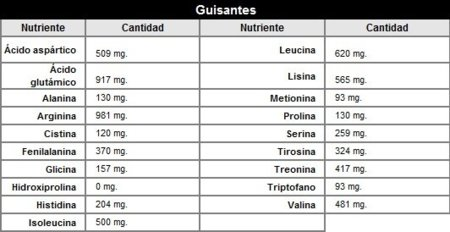 Alimentos con aminoacidos naturales