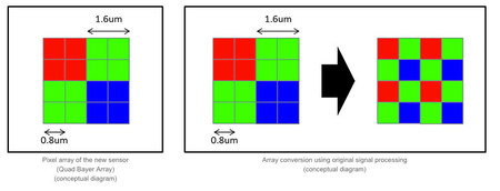 Sensor Sony
