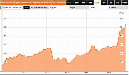 Costo de la deuda griega siembra el miedo en la eurozona