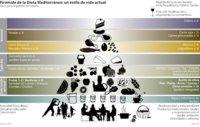 La pirámide de la dieta mediterránea también se actualiza