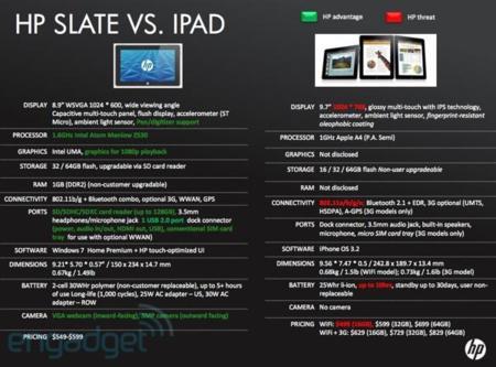 Hp Slate, nuevo vídeo y sus especificaciones técnicas