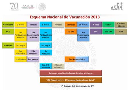Esquema de vacunación mexicano