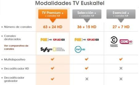 Euskaltel reorganiza sus packs de televisión de pago y anuncia la próxima TV Online