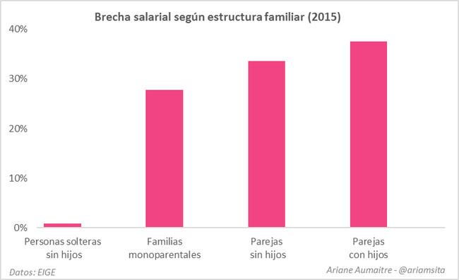 Grafico Desigualdad De Genero 2