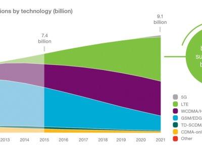 El mercado móvil crece imparable: en 2021 ya habrá más contratos que habitantes en la Tierra