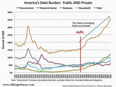 El gran cáncer de la deuda estadounidense