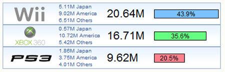 ¿Cómo van las ventas Next-Gen? Enero 2008