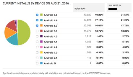 Android Nougat Actualizaciones