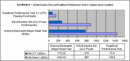 VIA Nano - C7 comparison
