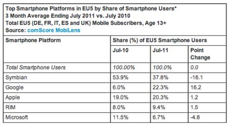Android es el segundo sistema operativo más utilizado en Europa, Symbian aguanta